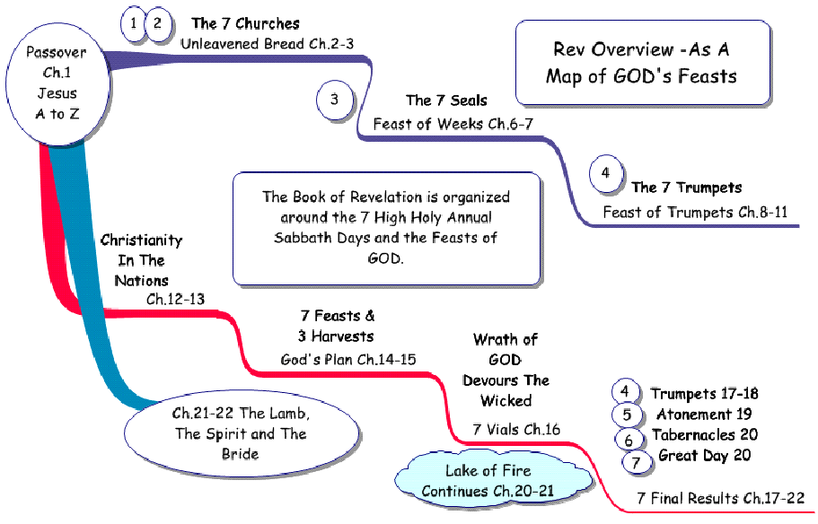 Revelation flow of the feasts this diagram shows how the feasts and 7 set times are used by john as an outline flow of the book of revelation ccuart Images